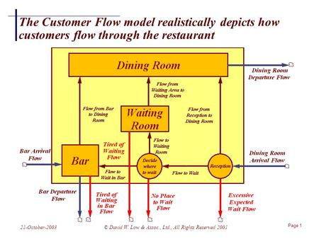 Page 1 21-October-2003© David W. Low & Assoc., Ltd., All Rights Reserved 2001 The Customer Flow model realistically depicts how customers flow through.