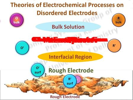 Theories of Electrochemical Processes on Disordered Electrodes R bulk O' O' surf O' ads R' e-e- Rough Electrode Mass transferChemical ReactionAdsorptionElectron.