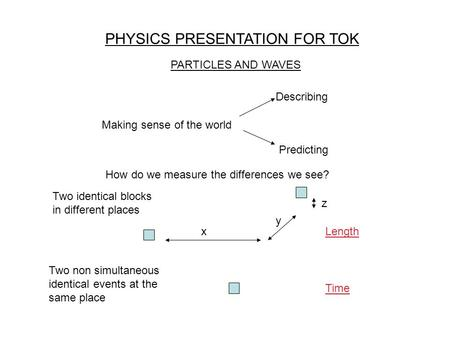 PHYSICS PRESENTATION FOR TOK PARTICLES AND WAVES Making sense of the world Describing Predicting How do we measure the differences we see? x y z Two identical.