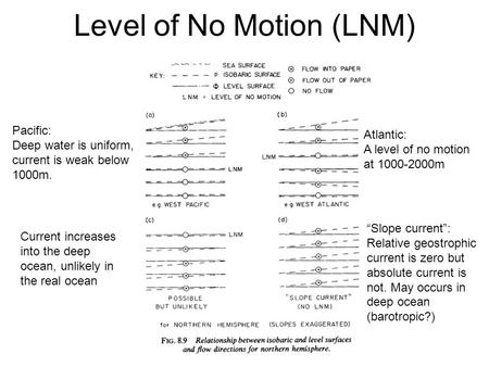 Level of No Motion (LNM) Pacific: Deep water is uniform, current is weak below 1000m. Atlantic: A level of no motion at 1000-2000m Current increases into.