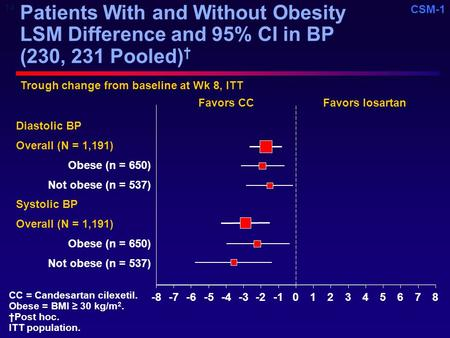 CSM-1 Patients With and Without Obesity LSM Difference and 95% CI in BP (230, 231 Pooled) † -8-7-6-5-4-3-2012345678 Diastolic BP Overall (N = 1,191) Obese.