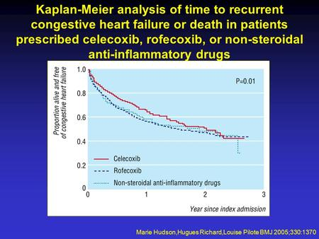 Kaplan-Meier analysis of time to recurrent congestive heart failure or death in patients prescribed celecoxib, rofecoxib, or non-steroidal anti-inflammatory.