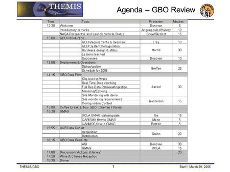 THEMIS/GBO 1 Banff, March 29, 2006 Agenda – GBO Review.