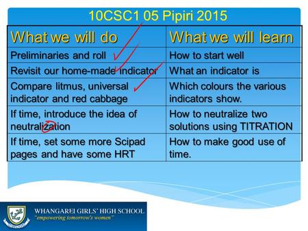 10CSC1 05 Pipiri 2015 What we will do What we will learn Preliminaries and roll How to start well Revisit our home-made indicator What an indicator is.