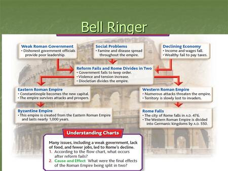 Bell Ringer. Chapter 9 Section 2 The Fall of Rome.