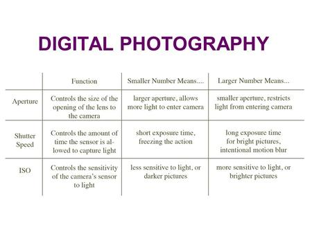 DIGITAL PHOTOGRAPHY. THE EXPOSURE TRIANGLE ISO International Standards Organization What is ISO? In traditional (film) photography ISO (or ASA) was the.