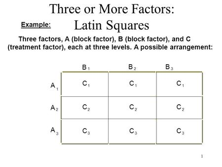 1 Three or More Factors: Latin Squares Example: Three factors, A (block factor), B (block factor), and C (treatment factor), each at three levels. A possible.