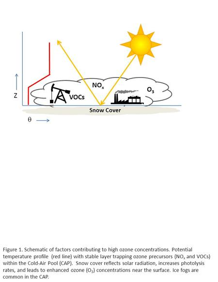 Figure 1. Schematic of factors contributing to high ozone concentrations. Potential temperature profile (red line) with stable layer trapping ozone precursors.