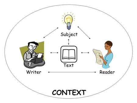 "Subject Text Writer CONTEXT Reader. MLA format is simply part of the context for this assignment. Look up the ""rules"" (which are actually ""conventions"")"