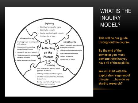 WHAT IS THE INQUIRY MODEL? This will be our guide throughout the course. By the end of the semester you must demonstrate that you have all of these skills.
