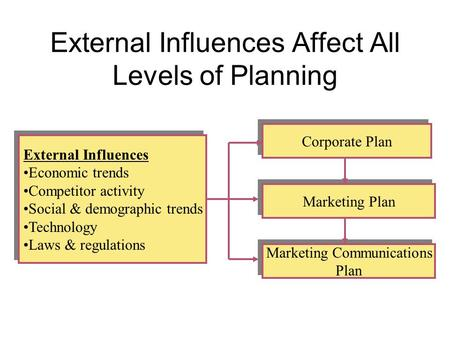 External Influences Affect All Levels of Planning External Influences Economic trends Competitor activity Social & demographic trends Technology Laws &
