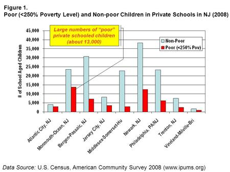 Data Source: U.S. Census, American Community Survey 2008 (www.ipums.org) Figure 1. Poor (<250% Poverty Level) and Non-poor Children in Private Schools.