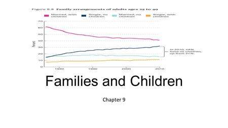 Families and Children Chapter 9. Social and Cultural Influences to Have Children Pronatalism Family Friends Religion Government Economy Race Gender Male.