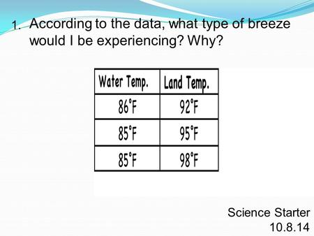 According to the data, what type of breeze would I be experiencing? Why? 1. Science Starter 10.8.14.