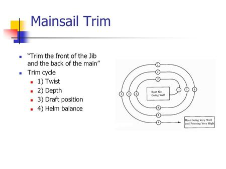 "Mainsail Trim ""Trim the front of the Jib and the back of the main"" Trim cycle 1) Twist 2) Depth 3) Draft position 4) Helm balance."