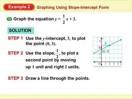 Example 2 Graphing Using Slope-Intercept Form Graph the equation y = x + 3. 2 1 STEP 3 Draw a line through the points. 2 1 STEP 2Use the slope,, to plot.
