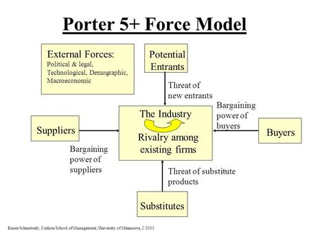 the rivalry among existing firms strong Industry rivalry—or rivalry among existing firms—is one of porter's five forces used to determine the intensity of competition in an industry other factors in this competitive analysis are:.