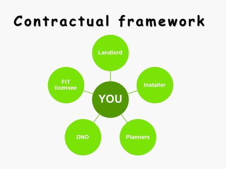 Contractual framework YOU LandlordInstallerPlannersDNO FiT licensee.