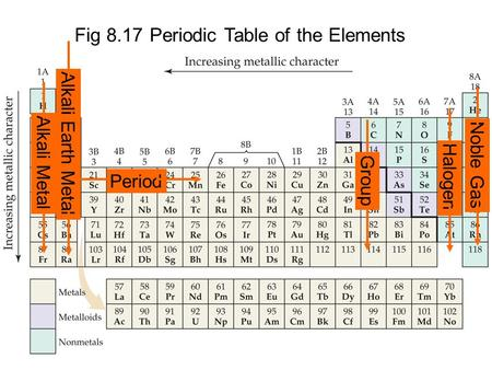 Fig 8.17 Periodic Table of the Elements