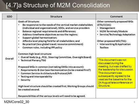 1 [4.7]a Structure of M2M Consolidation SDOStructureComment Overall Goals of Structure: Be responsive to the needs of the vertical market stakeholders.