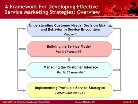 Slide © 2007 by Christopher Lovelock and Jochen Wirtz Services Marketing 6/E Chapter 1 - 1 A Framework For Developing Effective Service Marketing Strategies: