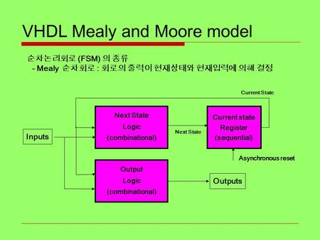VHDL Mealy and Moore model