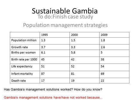 Sustainable Gambia To do:Finish case study Population management strategies 199520002009 Population million1.31.51.8 Growth rate3.73.32.6 Births per women6.15.85.