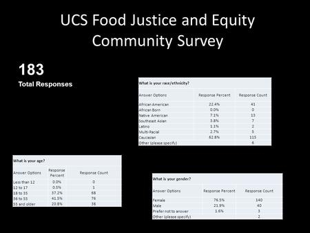 UCS Food Justice and Equity Community Survey 183 Total Responses What is your age? Answer Options Response Percent Response Count Less than 12 0.0%0 12.