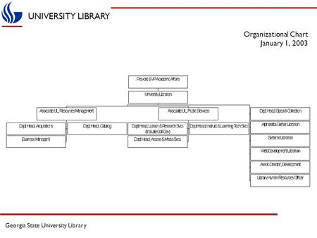 UNIVERSITY LIBRARY Georgia State University Library Organizational Chart January 1, 2003.