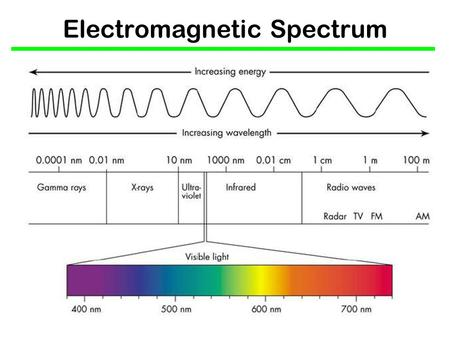 "Electromagnetic Spectrum. Element Spectrum Each element has a spectral ""fingerprint"" — a pattern of bright or dark lines that is UNIQUE to that element."