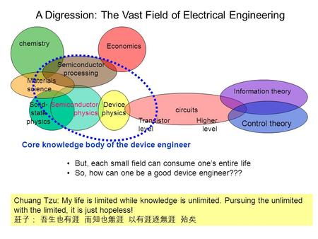 A Digression: The Vast Field of Electrical Engineering But, each small field can consume one's entire life So, how can one be a good device engineer???