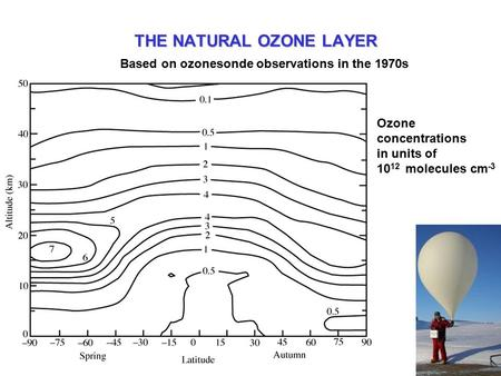 THE NATURAL OZONE LAYER Based on ozonesonde observations in the 1970s Ozone concentrations in units of 10 12 molecules cm -3.