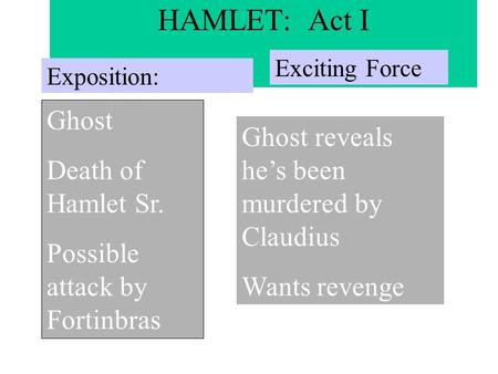 HAMLET: Act I Exposition: Ghost Death of Hamlet Sr. Possible attack by Fortinbras Exciting Force Ghost reveals he's been murdered by Claudius Wants revenge.