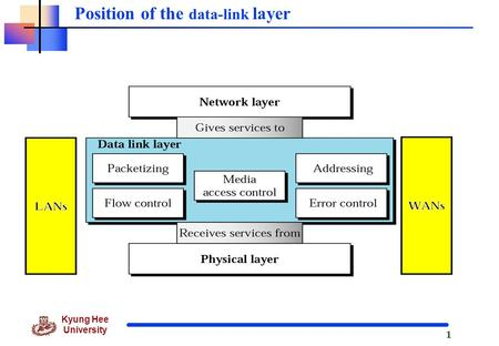 1 Kyung Hee University Position of the data-link layer.