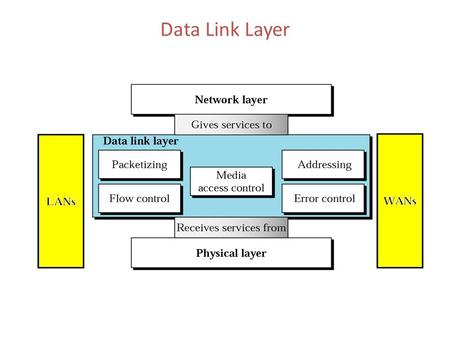 Data Link Layer. Data Link Layer Topics to Cover Error Detection and Correction Data Link Control and Protocols Multiple Access Local Area Networks Wireless.