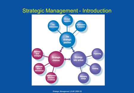 Strategic Management (GJW 2009-10) Strategic Management - Introduction.