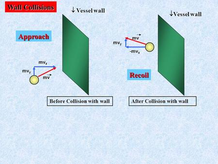 Mv x mv y mv mv x -mv x mv mv y  Vessel wall Before Collision with wall Vessel wall Recoil Approach After Collision with wall Wall Collisions.