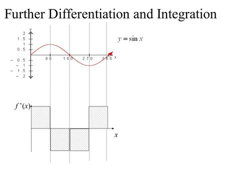 Further Differentiation and Integration