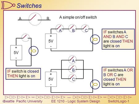  Seattle Pacific University EE 1210 - Logic System DesignSwitchLogic-1 Switches AB A simple on/off switch IF switch is closed THEN light is on + 5V -