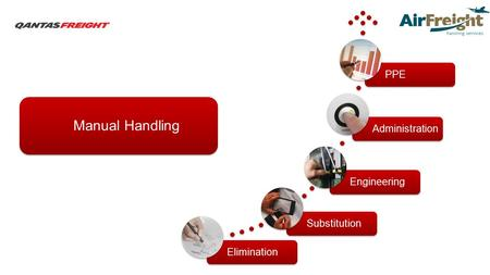 EliminationSubstitutionEngineeringAdministrationPPE Manual Handling.