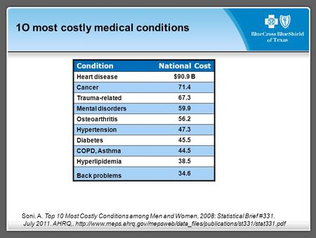 Condition National Cost Heart disease $90.9 B Cancer 71.4 Trauma-related 67.3 Mental disorders 59.9 Osteoarthritis 56.2 Hypertension 47.3 Diabetes 45.5.