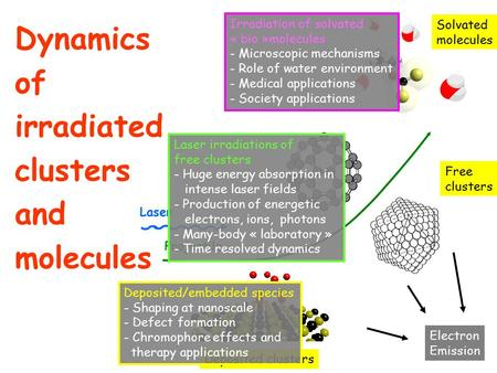 Dynamics of irradiated clusters and molecules Solvated molecules Deposited clusters Free clusters Electron Emission Laser Projectile Irradiation of solvated.