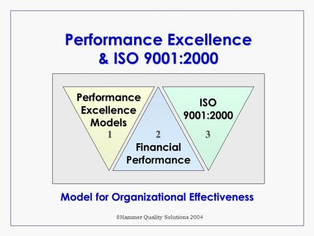 Performance Excellence & ISO 9001:2000 ISO 9001:2000 Performance Excellence Models Financial Financial Performance 123 ©Hammer Quality Solutions 2004 Model.