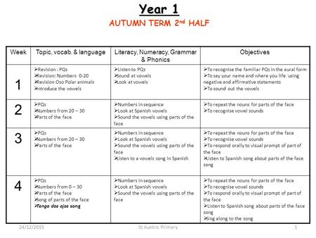 Year 1 AUTUMN TERM 2 nd HALF WeekTopic, vocab. & languageLiteracy, Numeracy, Grammar & Phonics Objectives 1  Revision : PQs  Revision: Numbers 0-20 