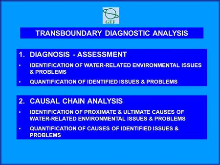 TRANSBOUNDARY DIAGNOSTIC ANALYSIS 1.DIAGNOSIS - ASSESSMENT IDENTIFICATION OF WATER-RELATED ENVIRONMENTAL ISSUES & PROBLEMS QUANTIFICATION OF IDENTIFIED.