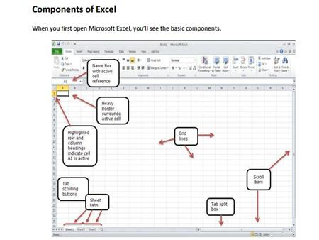 Overview Excel is a spreadsheet, a grid made from columns and rows. It is a software program that can make number manipulation easy and somewhat painless.