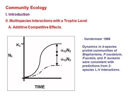 Community Ecology I. Introduction II. Multispecies Interactions with a Trophic Level A. Additive Competitive Effects. Vandermeer 1969 Dynamics in 4-species.