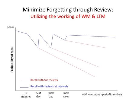 Minimize Forgetting through Review: Utilizing the working of WM & LTM 10 next next next minutes day day week with continuous periodic reviews Recall without.