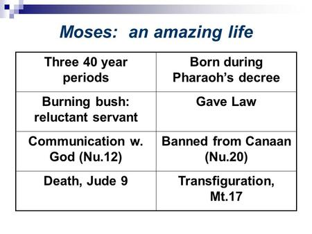 Moses: an amazing life Transfiguration, Mt.17 Death, Jude 9 Banned from Canaan (Nu.20) Communication w. God (Nu.12) Gave LawBurning bush: reluctant servant.