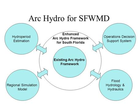 Arc Hydro for SFWMD Hydroperiod Estimation Operations Decision